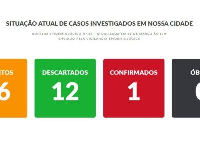 Vigilância Epidemiológica confirma 1º caso de coronavírus em Marília