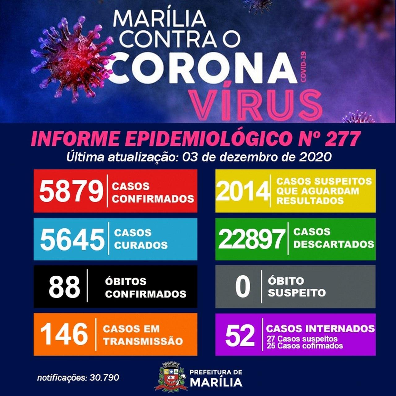 Com mais uma morte, Marília soma 88 óbitos por covid