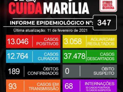 Mais 2 mortes por Covid-19 em Marília. 189 óbitos