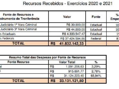 Governo Daniel Alonso recebe R$ 41,8 milhões só para combater o covid-19